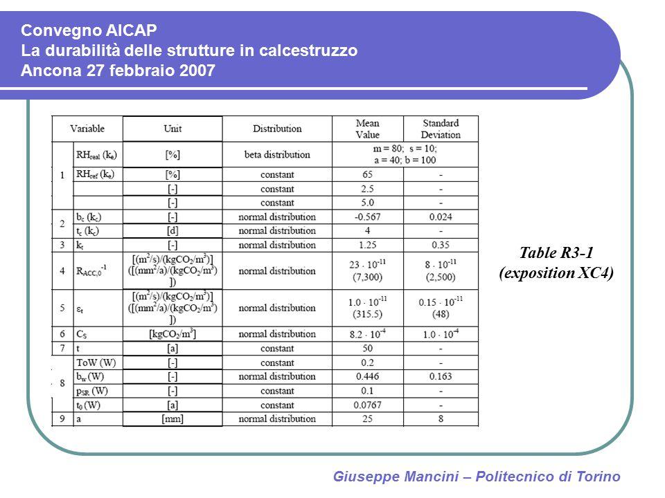 Table R3-1 (exposition XC4) Giuseppe Mancini – Politecnico di Torino