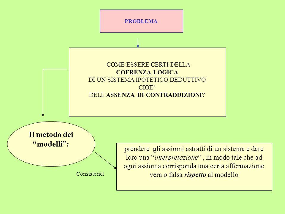 Il metodo dei modelli :