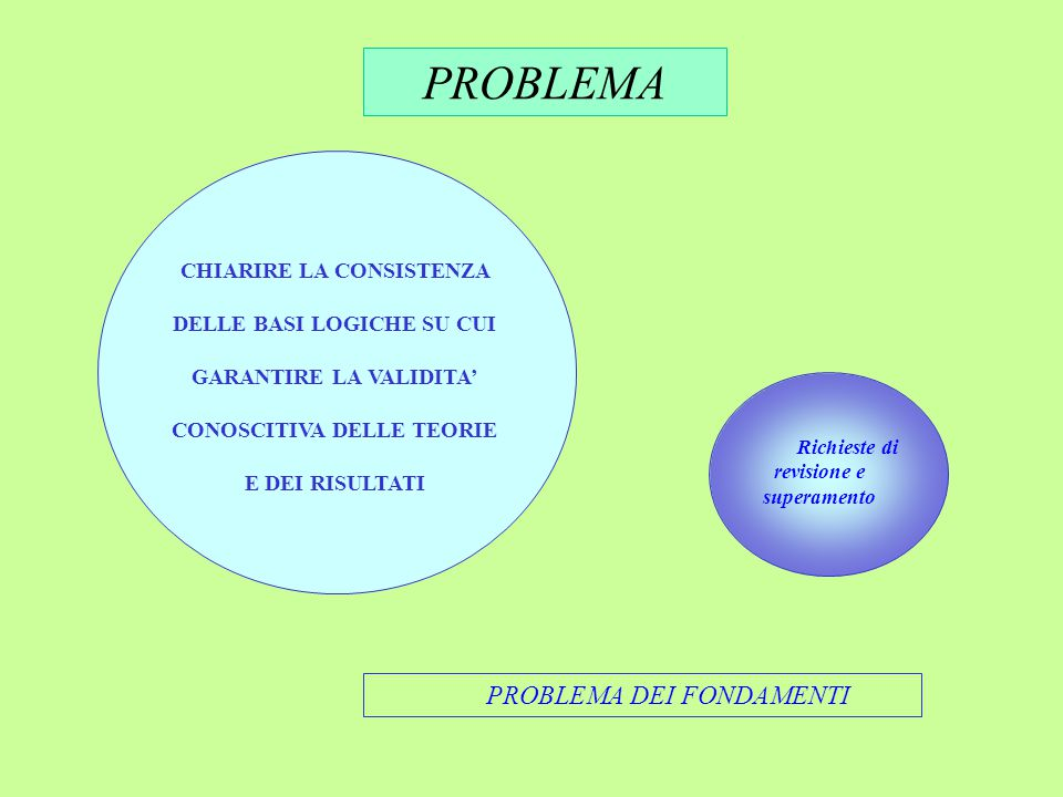 PROBLEMA PROBLEMA DEI FONDAMENTI CHIARIRE LA CONSISTENZA