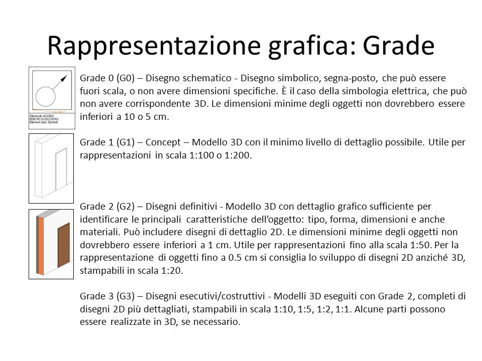 Rappresentazione grafica: Grade