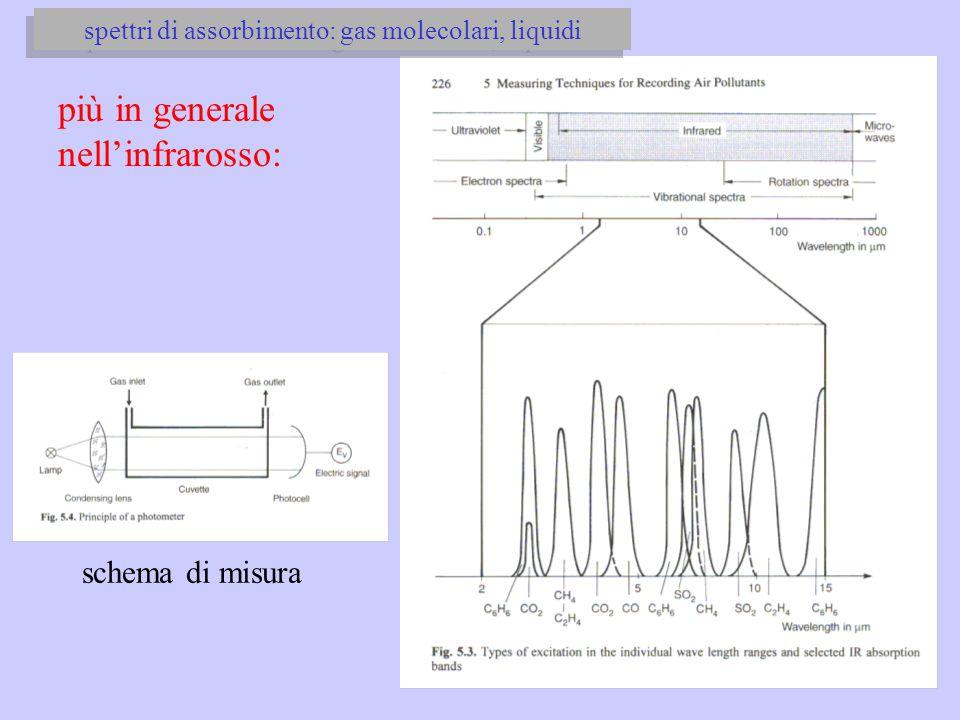 spettri di assorbimento: gas molecolari, liquidi