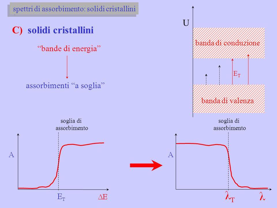 spettri di assorbimento: solidi cristallini