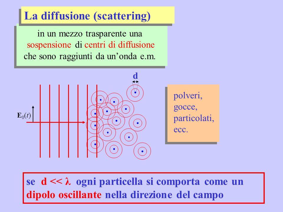 La diffusione (scattering)