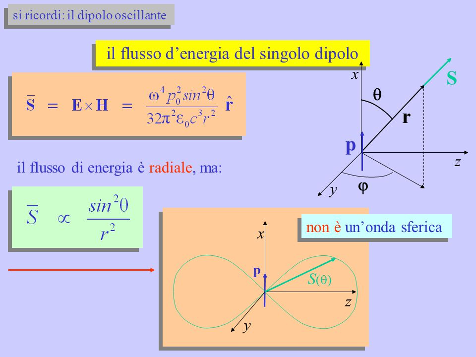il flusso d'energia del singolo dipolo