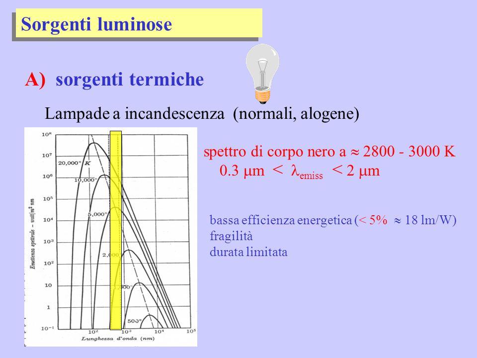 Sorgenti luminose A) sorgenti termiche