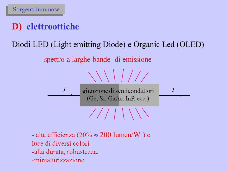 giunzione di semiconduttori