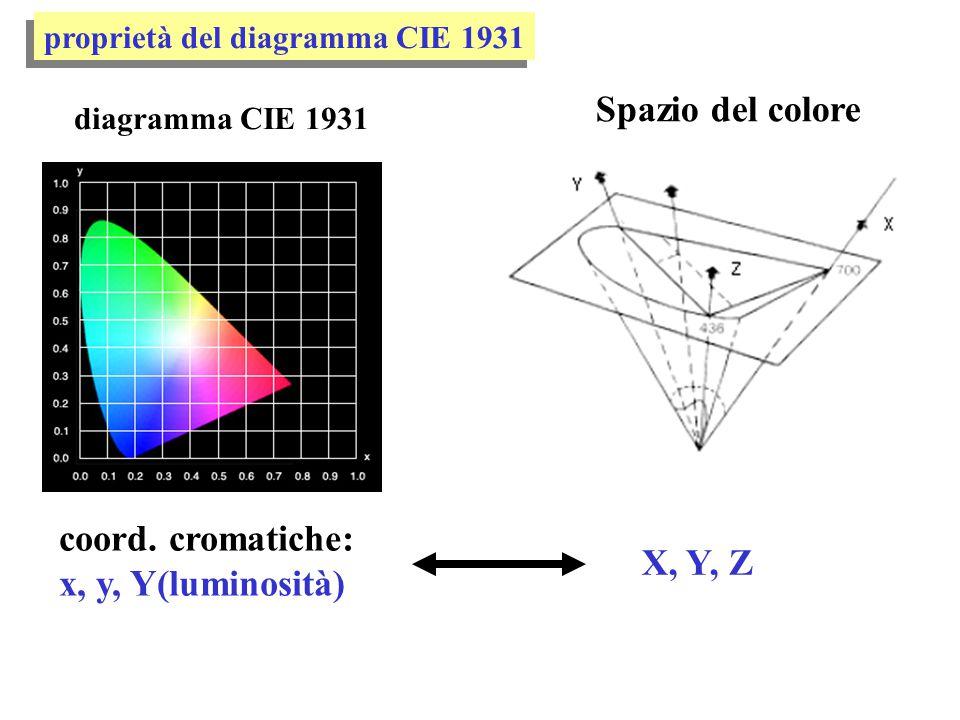 Spazio del colore coord. cromatiche: x, y, Y(luminosità) X, Y, Z