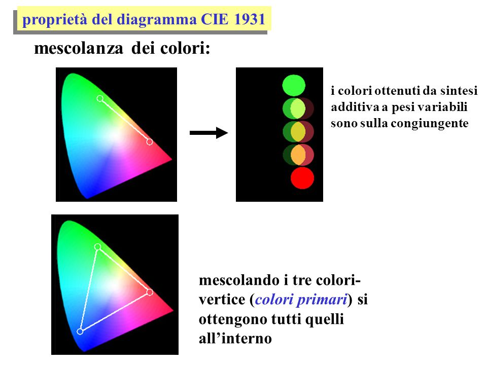 mescolanza dei colori: