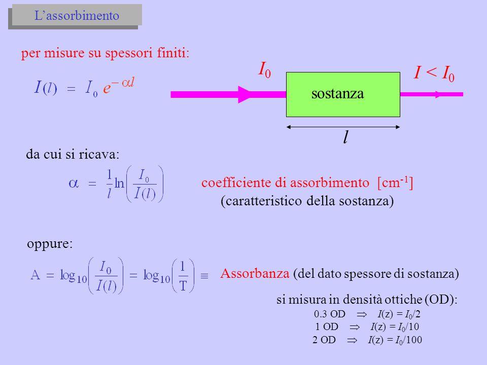 I0 I < I0 l sostanza per misure su spessori finiti: