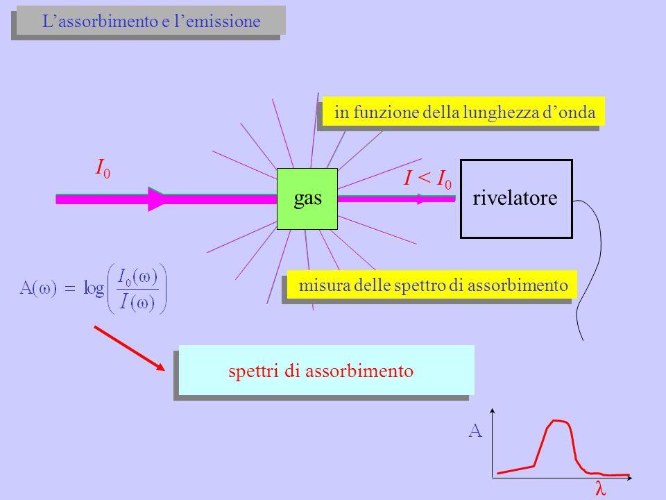 I0 I < I0 gas rivelatore λ spettri di assorbimento