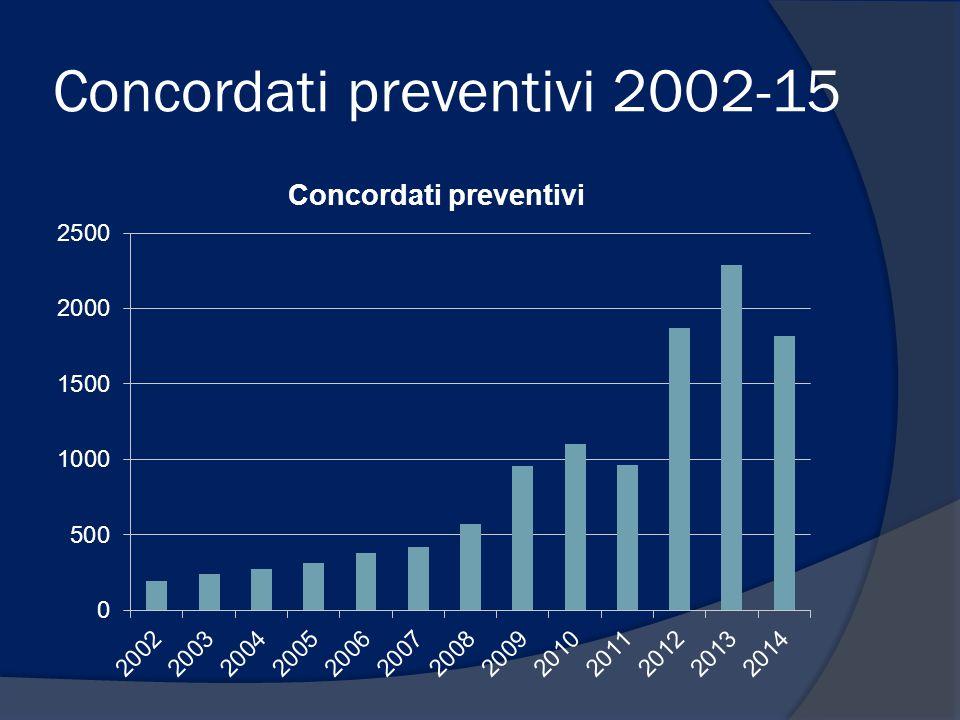 Concordati preventivi 2002-15