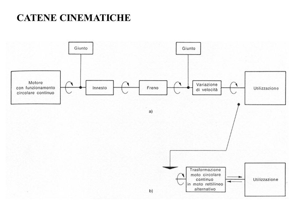 CATENE CINEMATICHE