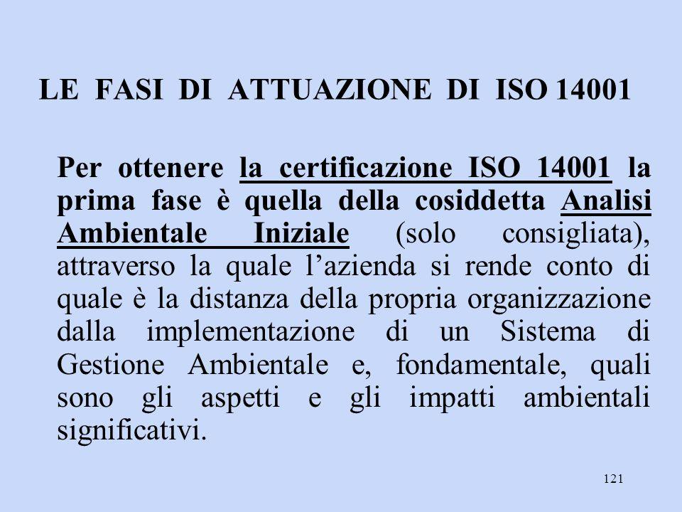 LE FASI DI ATTUAZIONE DI ISO 14001