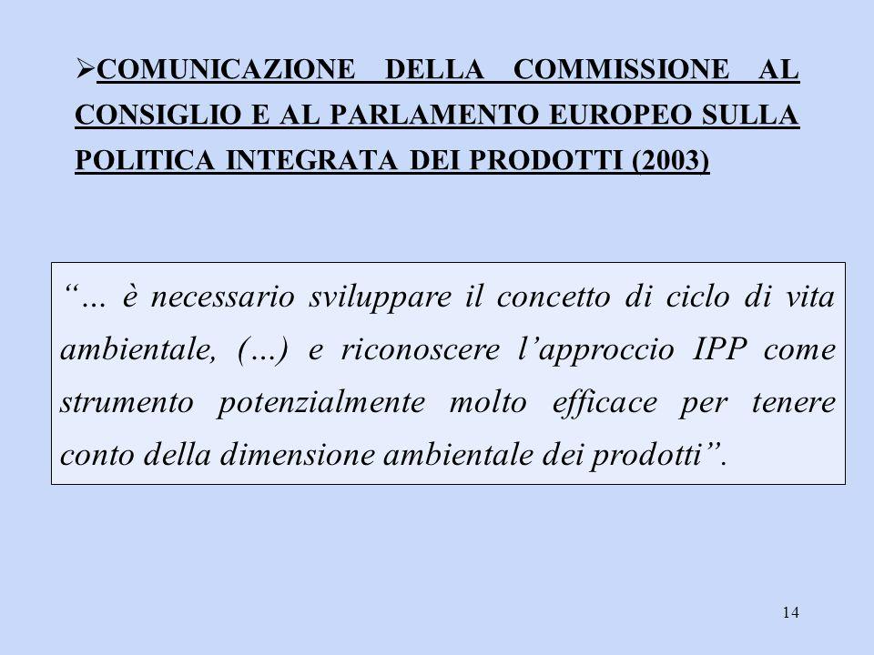 COMUNICAZIONE DELLA COMMISSIONE AL CONSIGLIO E AL PARLAMENTO EUROPEO SULLA POLITICA INTEGRATA DEI PRODOTTI (2003)