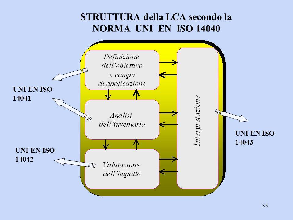 STRUTTURA della LCA secondo la NORMA UNI EN ISO 14040