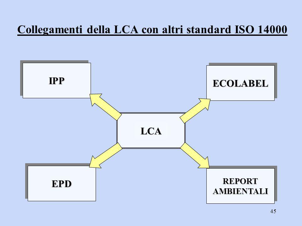 Collegamenti della LCA con altri standard ISO 14000