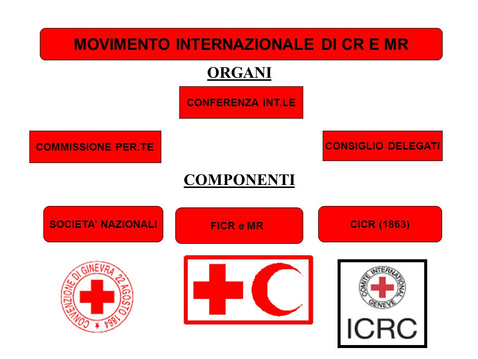 MOVIMENTO INTERNAZIONALE DI CR E MR