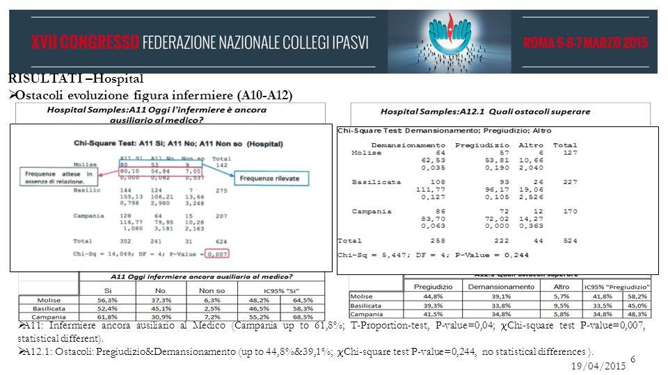 Ostacoli evoluzione figura infermiere (A10-A12)
