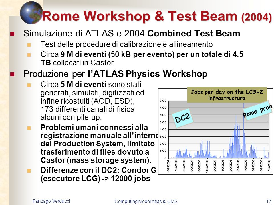Rome Workshop & Test Beam (2004)