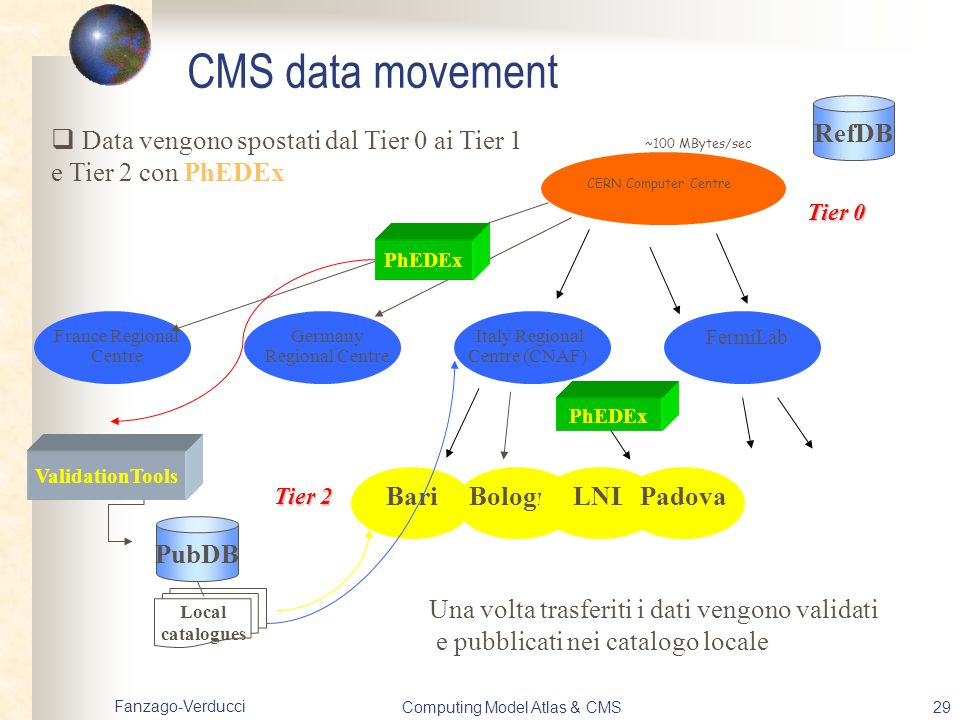 CMS data movement RefDB