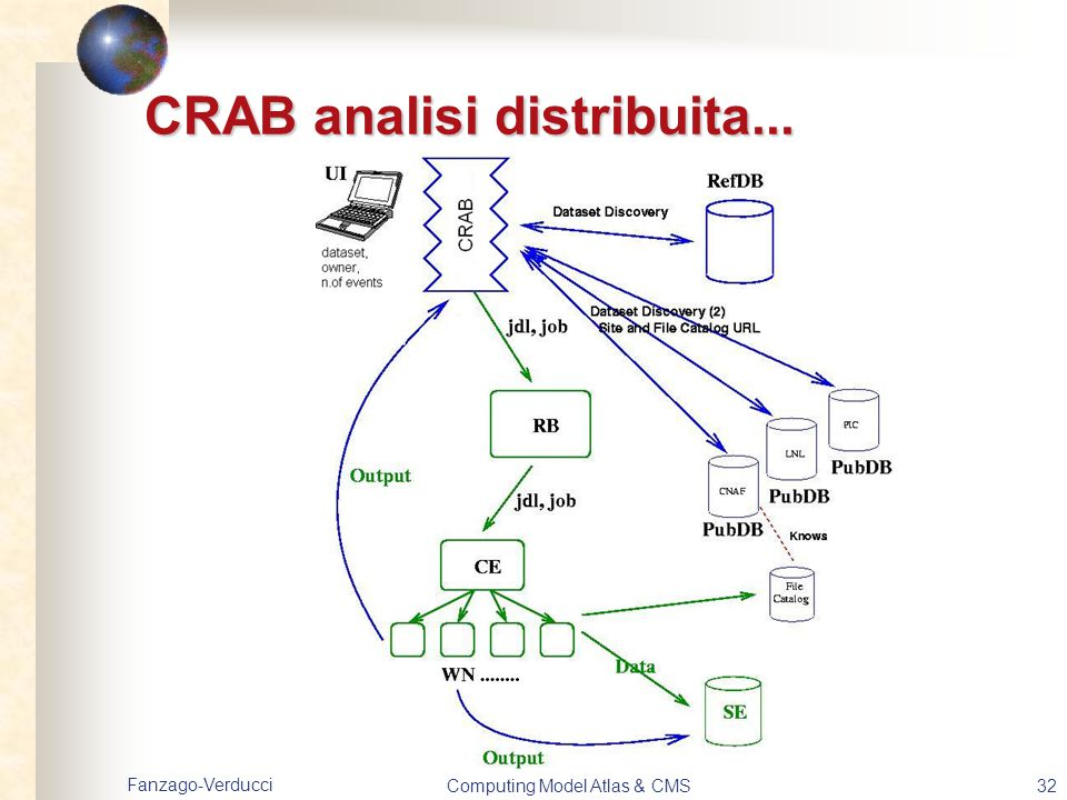 CRAB analisi distribuita...