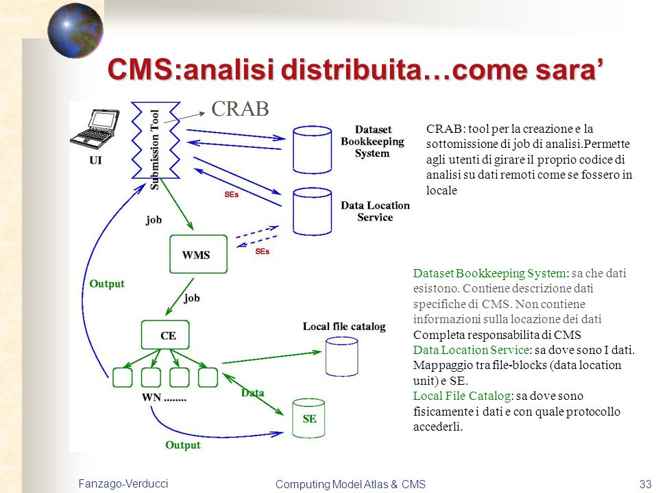 CMS:analisi distribuita…come sara'