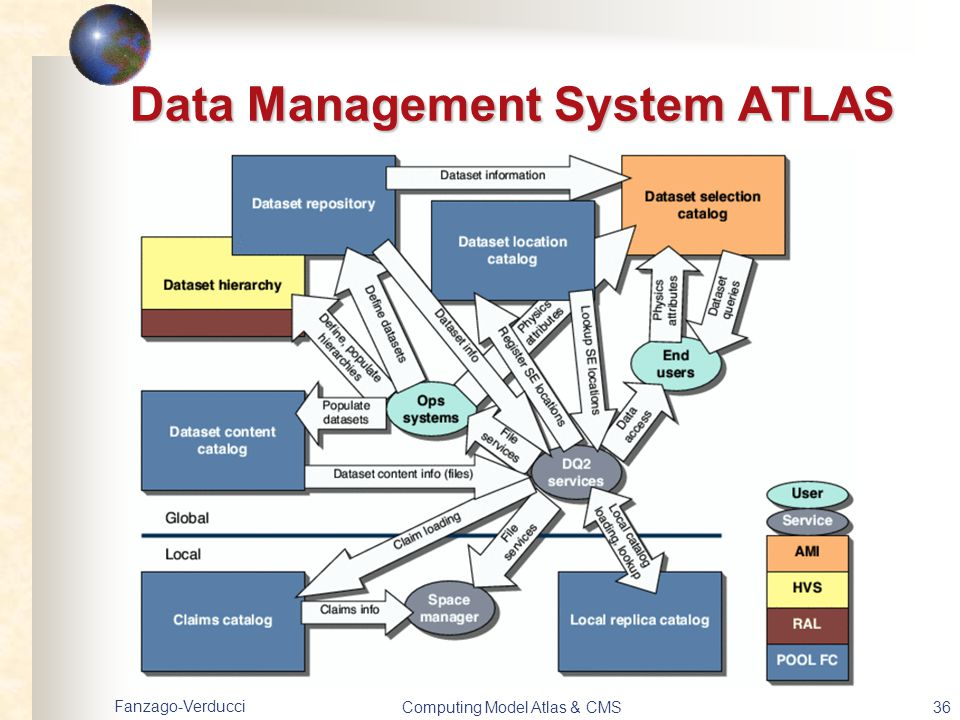 Data Management System ATLAS