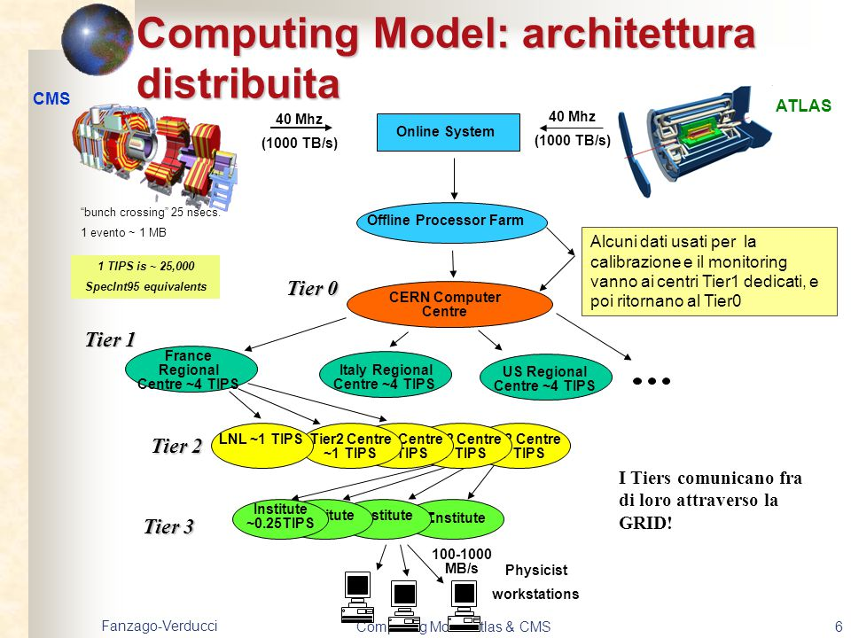 Computing Model: architettura distribuita