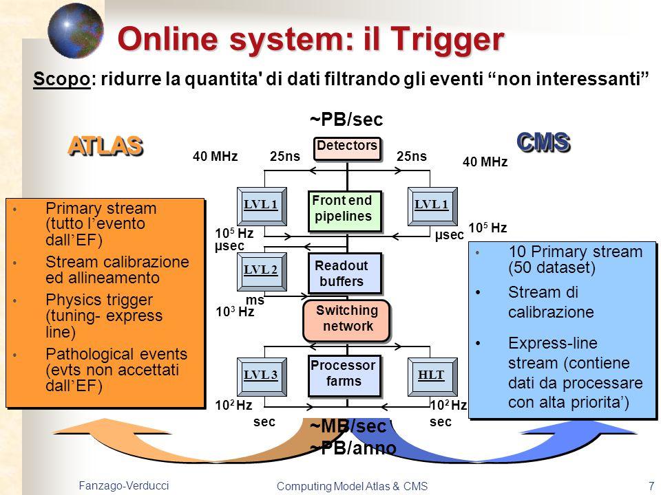 Online system: il Trigger