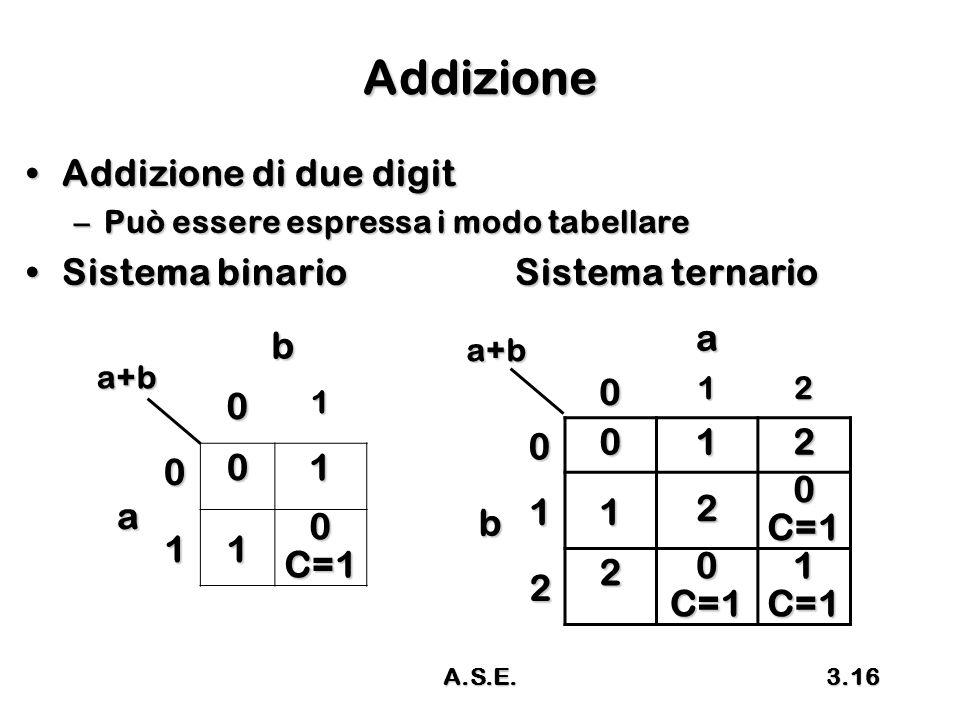 Addizione Addizione di due digit a b Sistema binario Sistema ternario