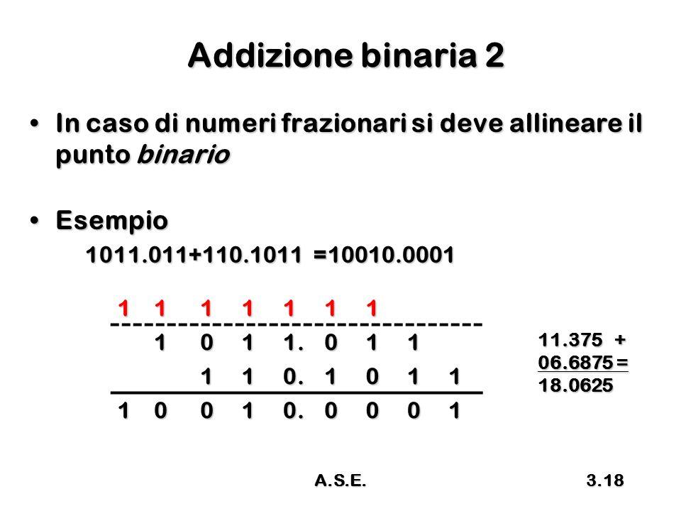 Addizione binaria 2 In caso di numeri frazionari si deve allineare il punto binario. Esempio. 1011.011+110.1011 =10010.0001.
