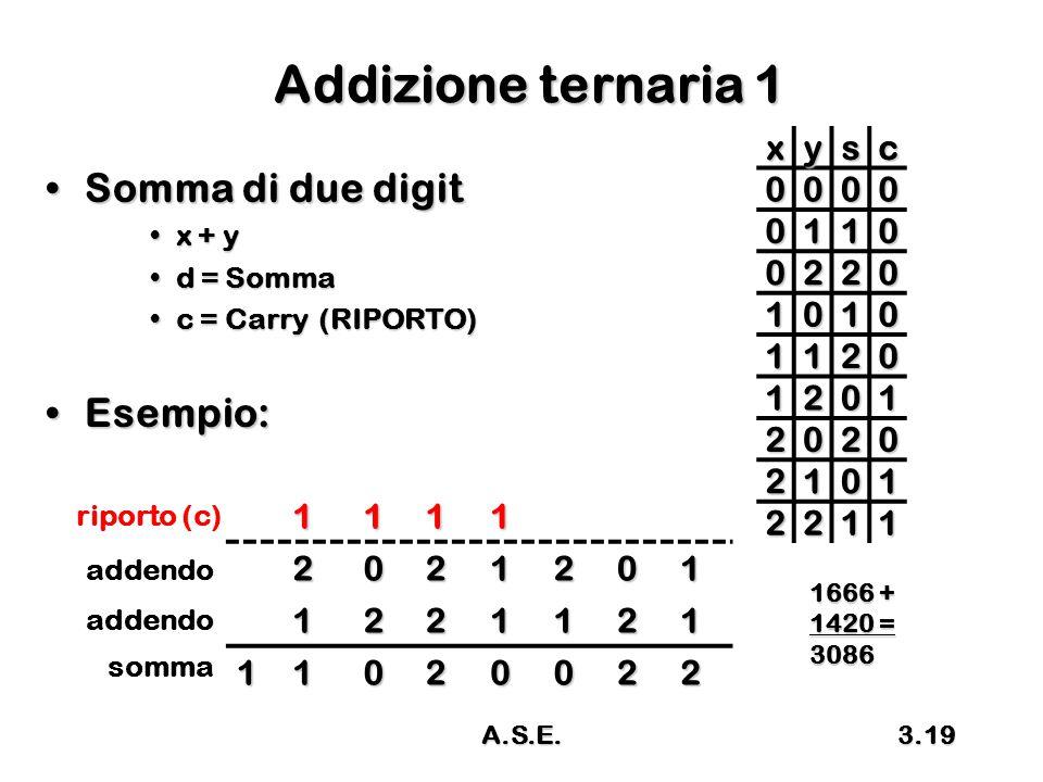 Addizione ternaria 1 Somma di due digit Esempio: x y s c 1 2 1 2 x + y