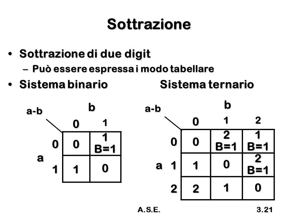 Sottrazione Sottrazione di due digit b b