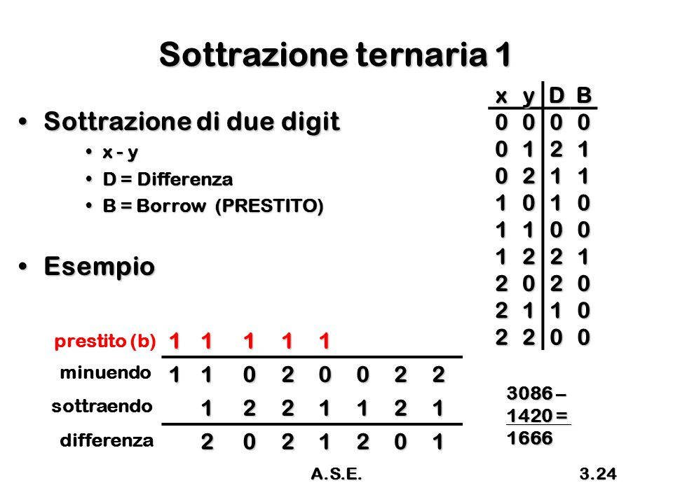 Sottrazione ternaria 1 Sottrazione di due digit Esempio x y D B 1 2 1