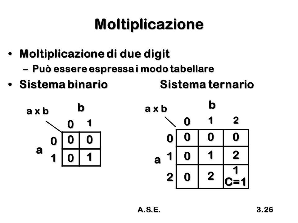 Moltiplicazione Moltiplicazione di due digit b b