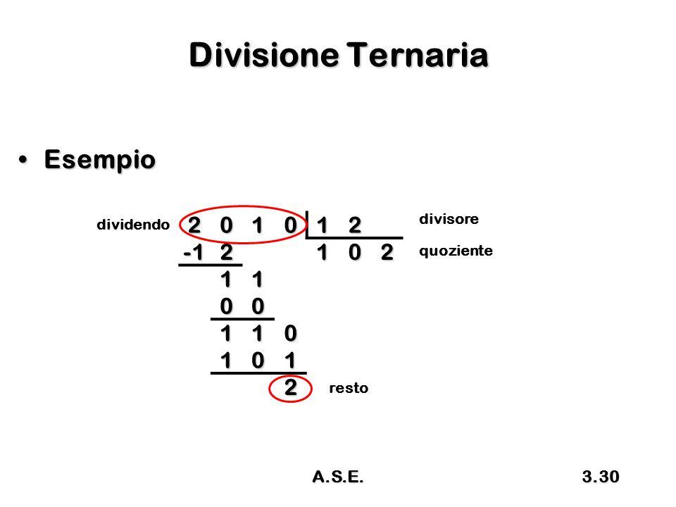 Divisione Ternaria Esempio 2 1 -1 A.S.E. divisore dividendo quoziente