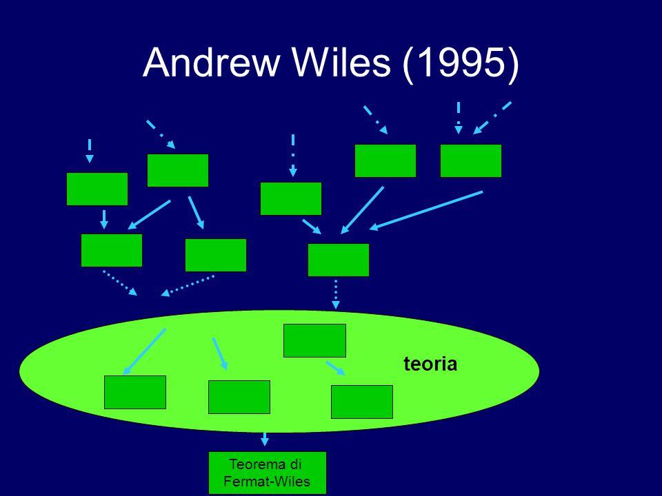 Andrew Wiles (1995) teoria Teorema di Fermat Teorema di Fermat-Wiles
