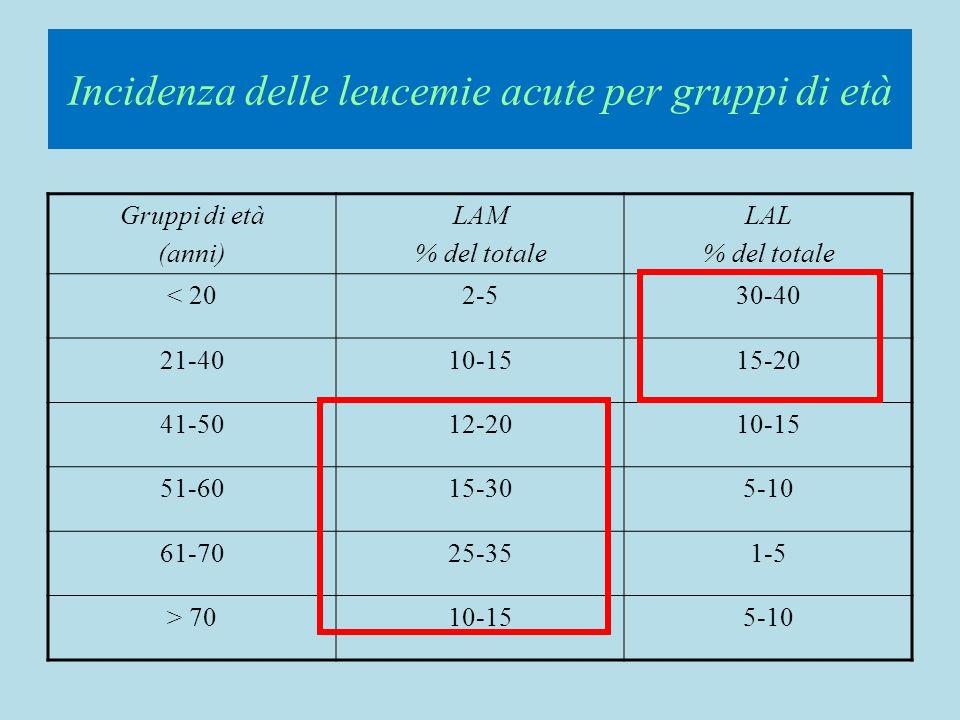 Incidenza delle leucemie acute per gruppi di età