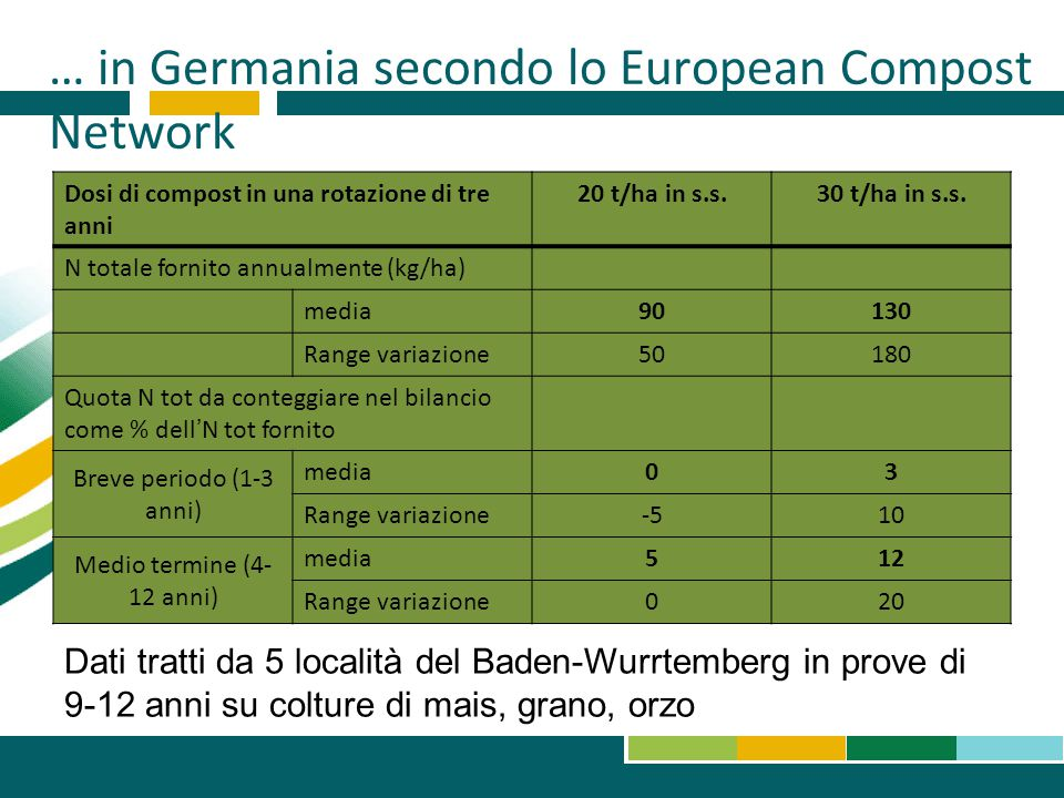 … in Germania secondo lo European Compost Network