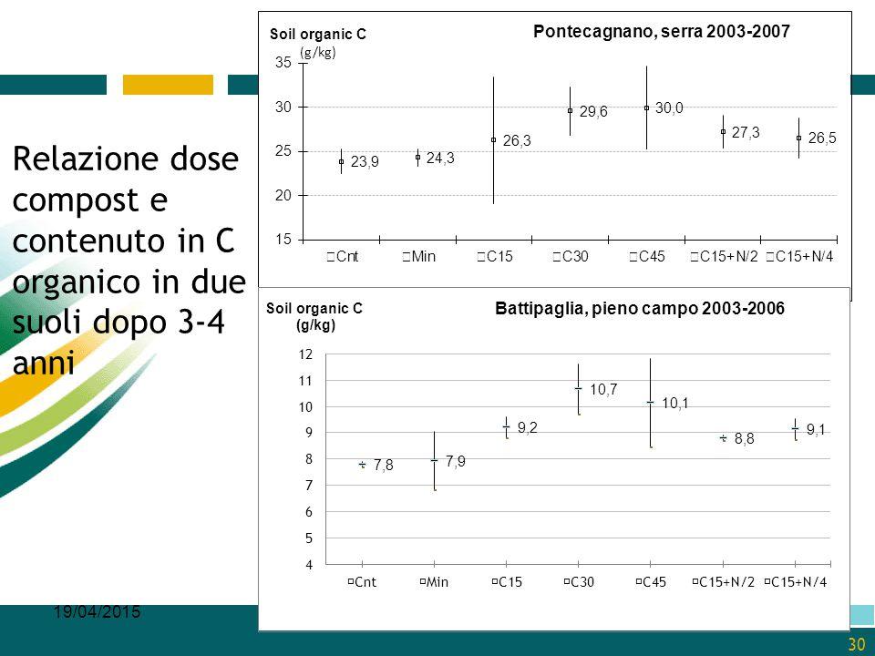 Relazione dose compost e contenuto in C organico in due suoli dopo 3-4 anni