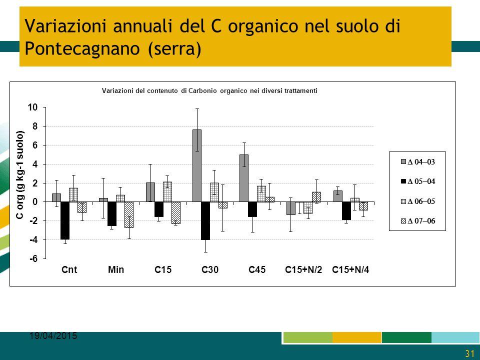 Variazioni annuali del C organico nel suolo di Pontecagnano (serra)