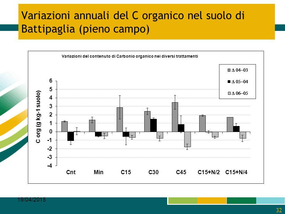 Variazioni annuali del C organico nel suolo di Battipaglia (pieno campo)