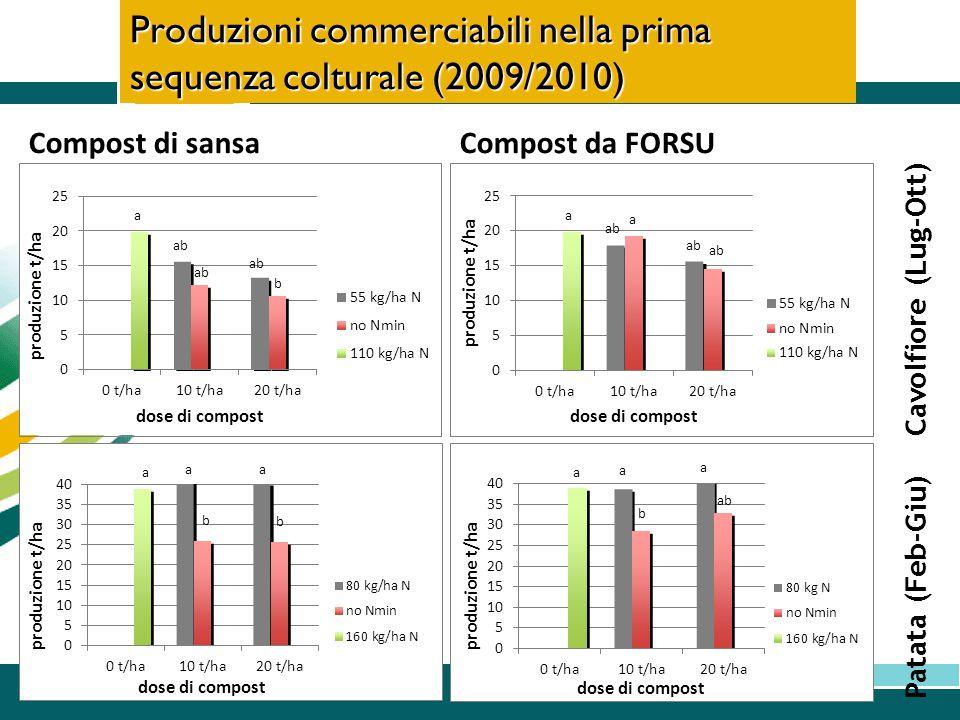Produzioni commerciabili nella prima sequenza colturale (2009/2010)