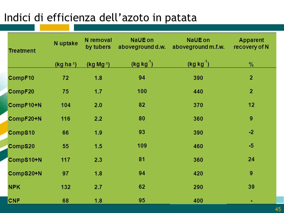 Indici di efficienza dell'azoto in patata