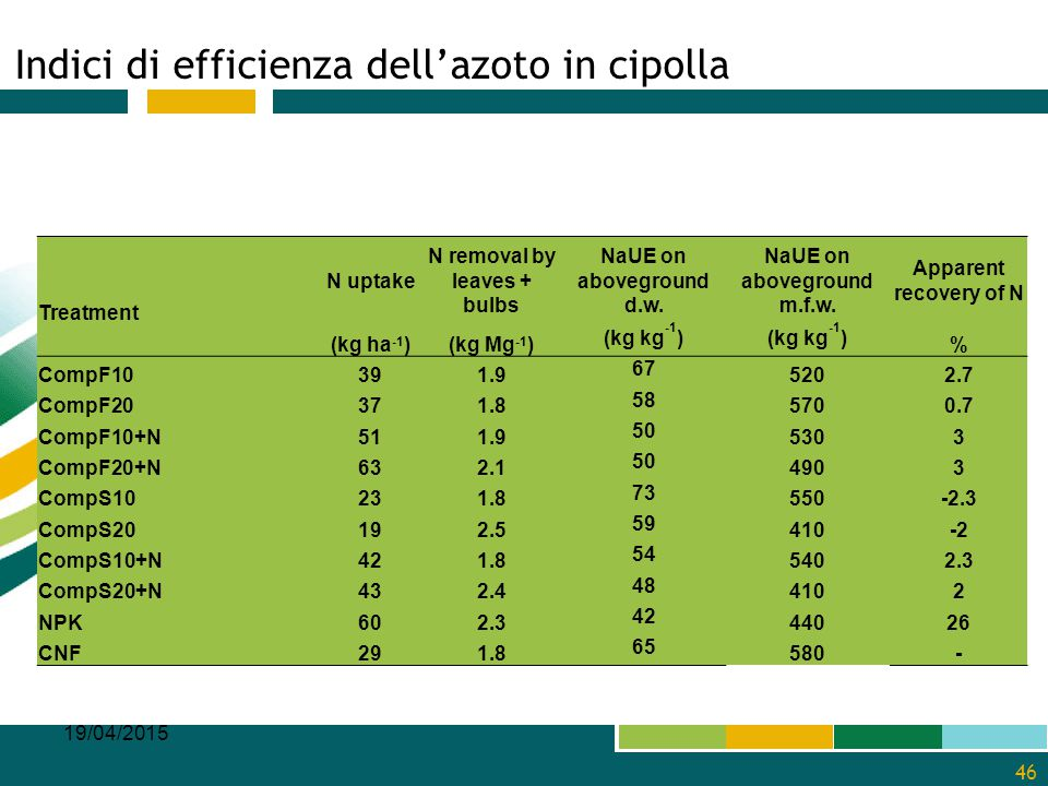 Indici di efficienza dell'azoto in cipolla
