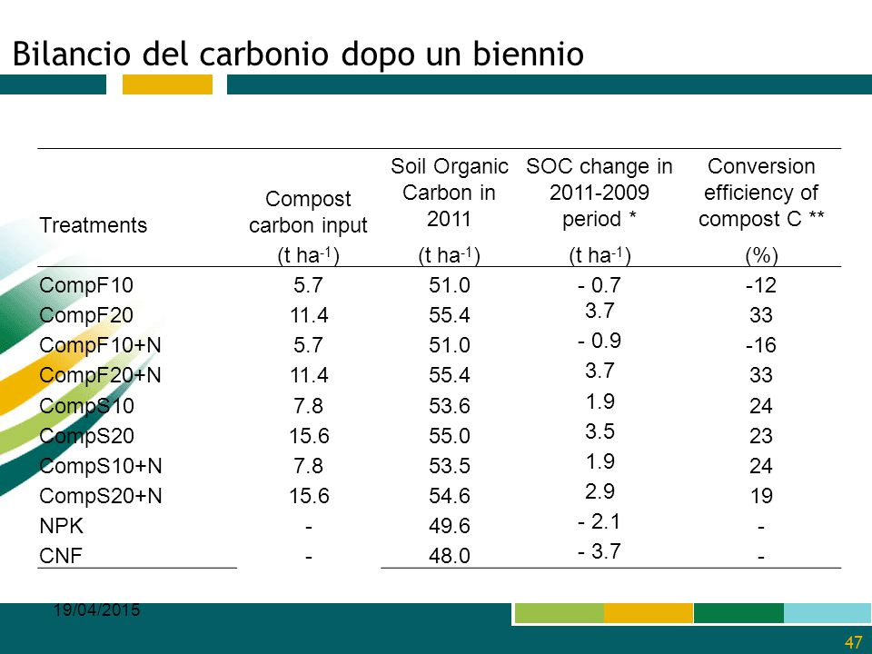 Bilancio del carbonio dopo un biennio