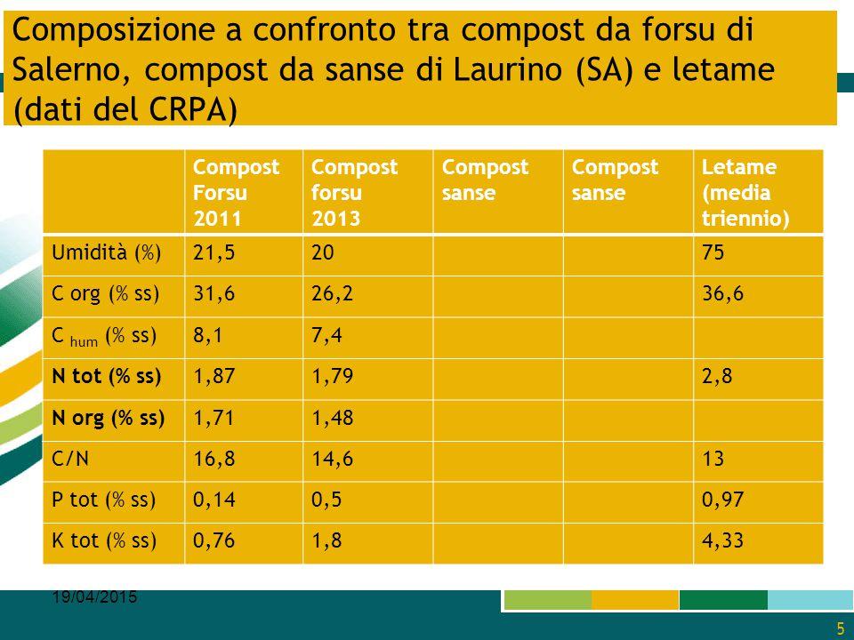 Composizione a confronto tra compost da forsu di Salerno, compost da sanse di Laurino (SA) e letame (dati del CRPA)