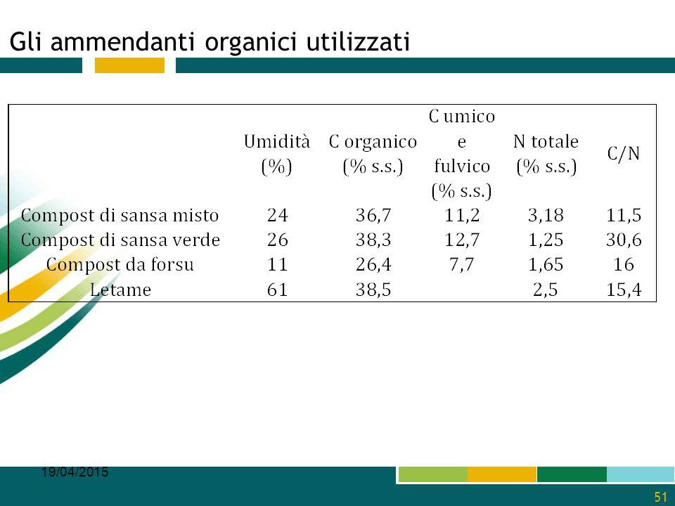 Gli ammendanti organici utilizzati