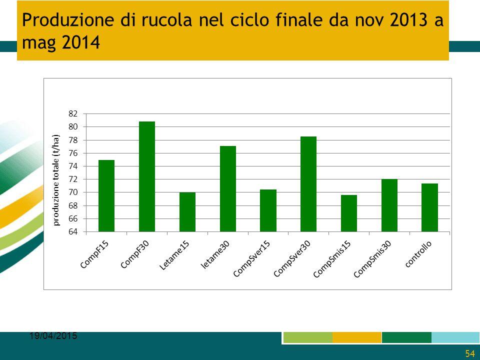 Produzione di rucola nel ciclo finale da nov 2013 a mag 2014