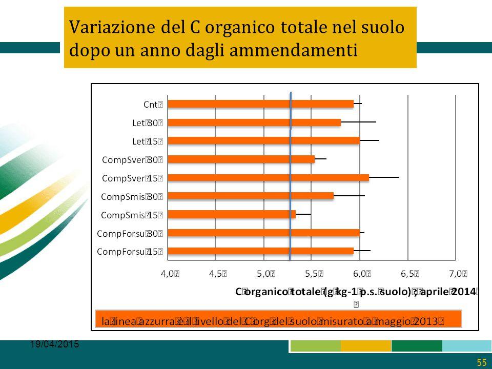 Variazione del C organico totale nel suolo dopo un anno dagli ammendamenti